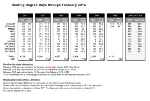 Heating_Degree_Days_Feb_2016